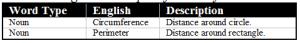 table2_english_circumference