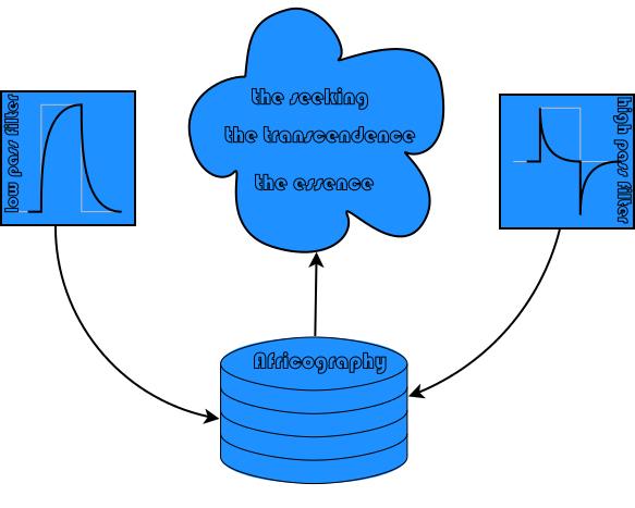 theoretic framework
