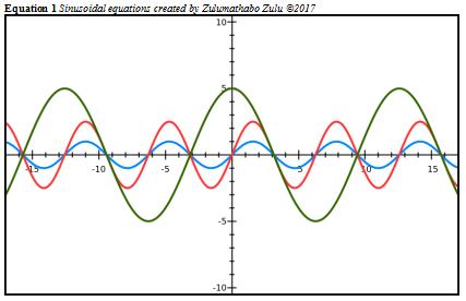 sinusoidal-wave-equations